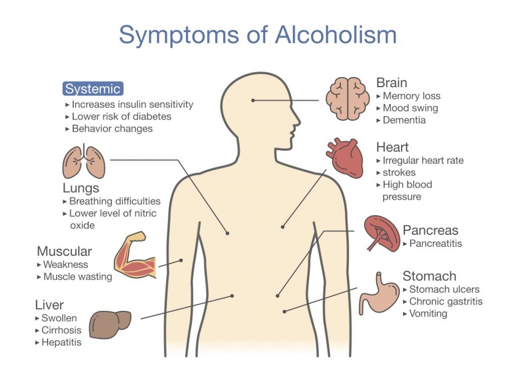 Side Effects of Alcohol Abuse