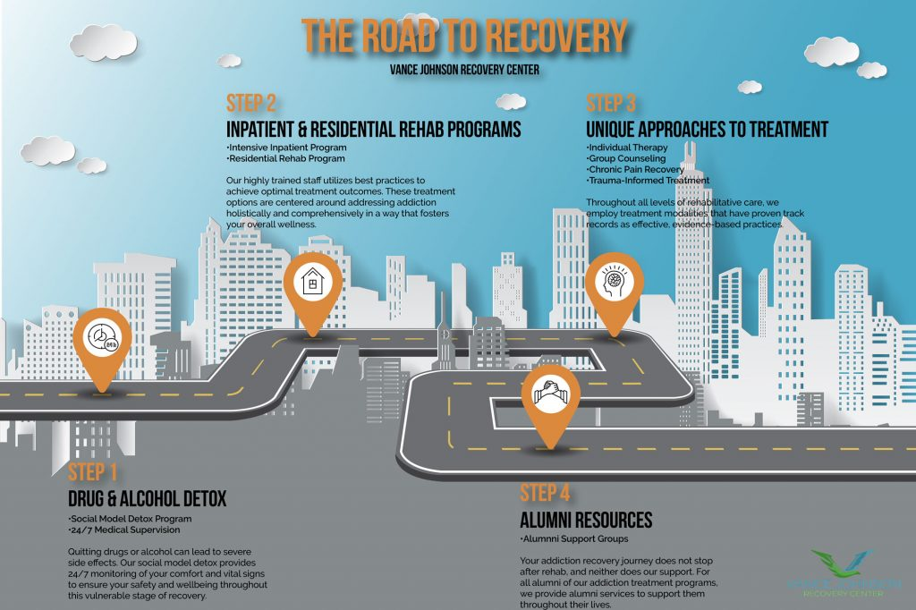 Stages of Addiction Recovery Infographic